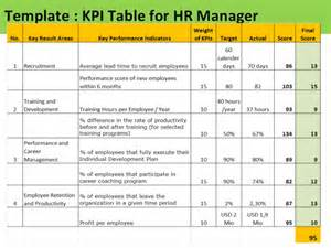 Kpi Format Template by Kpi For Hr Manager Sle Of Kpis For Hr
