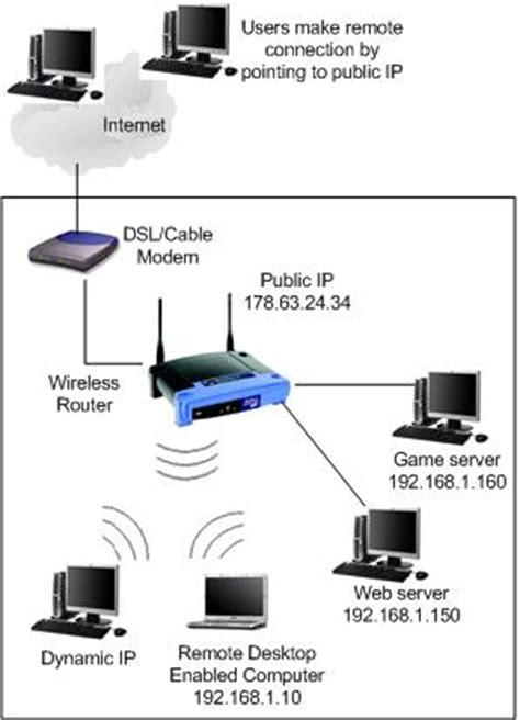 access forwarding servers forwarding how to