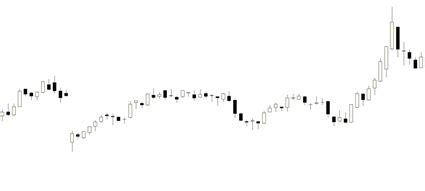 grafico a candela analisi tecnica lo studio dei grafici borsa italiana
