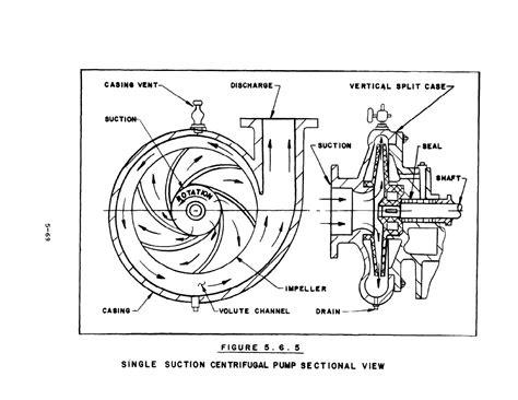 pump section centrifugal pump diagram car interior design