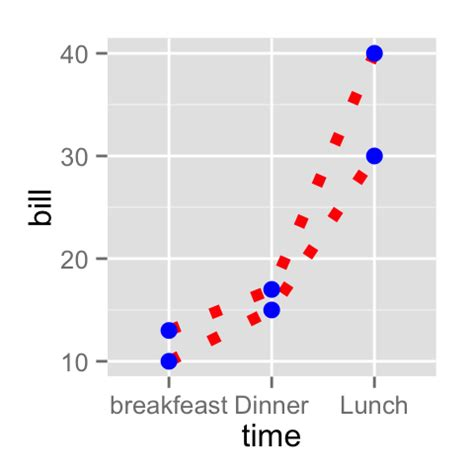 ggplot theme linetype ggplot2 line types how to change line types of a graph