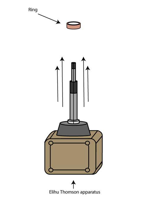 electromagnetic induction levitation electromagnetic ring launcher education