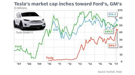 ford market cap tesla s stock move pushes its market cap closer to