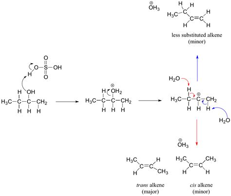 hydration of alkene mechanism alkenes from dehydration of alcohols chemistry libretexts