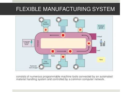layout design for flexible manufacturing systems design of production and service systems facilities