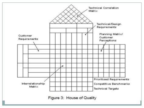 house of quality 6 steps in engineering design process design process projects introduction to civil