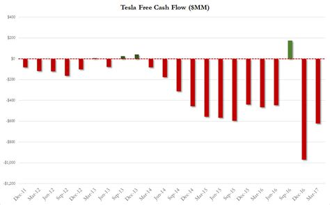 Does Tesla Make Money Here S The Real Reason Tesla Makes No Money The Burning