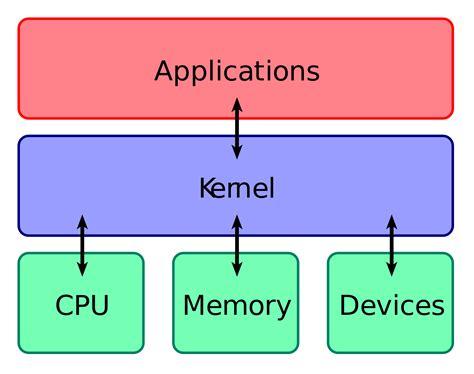 computer layout wikipedia kernel operating system wikipedia