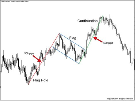 flag pattern in trading bullish and bearish flag patterns daily price action