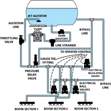 Domestic Plumbing Systems by Diagram For House Plumbing Schematics Get Free Image About Wiring Diagram