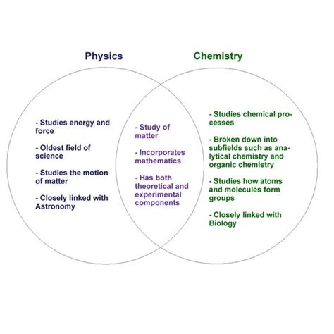 venn diagram of hypothesis and theory the venn diagram graphic organizer a great study tool