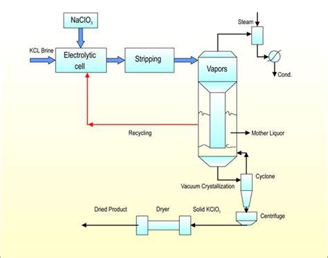 Potassium Chlorate Plant Potassium Chlorate Plant In India