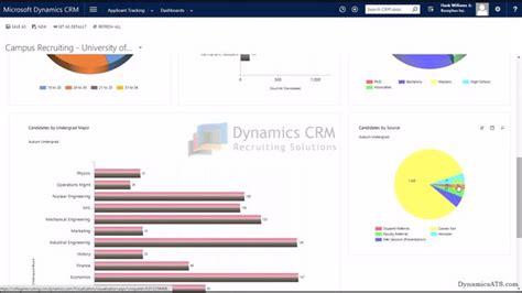 Microsoft Dynamics Applicant Tracking System 14 Best Dynamics Crm Applicant Tracking System Images On