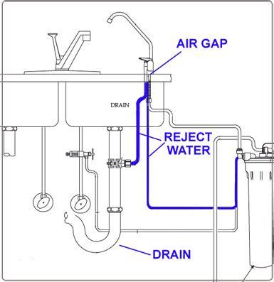 kitchen faucet air gap air gap and non air gap r o faucets 183 waterfilterexperts