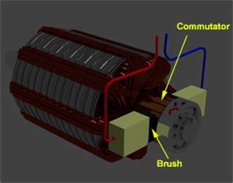 function of brushes in dc motor construction of dc motor yoke poles armature field