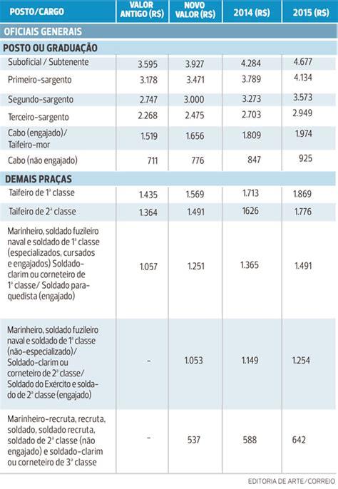 tabela soldo militares 2016 focusmediacocom tabela de pagamento 2016 exercito calendario pagamento