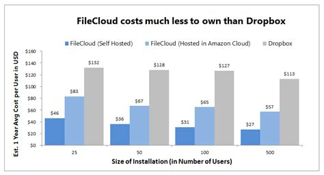 dropbox yearly filecloud costs 1 4 of dropbox for business save over