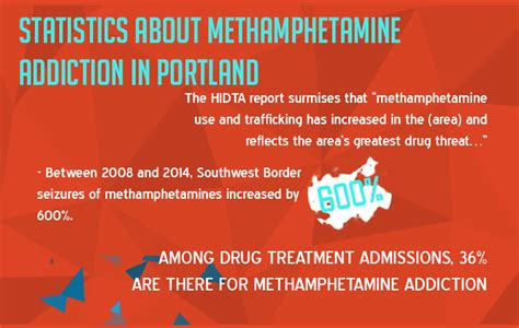 How To Increase Detox Rate Meth by Portland Oregon Problem Addiction Facts And Statistics