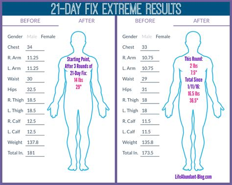 to 5k results 21 day fix results