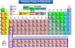 periodic table showing groups periodic tables