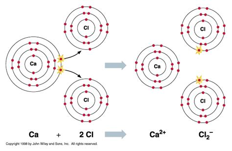 tutorial ionic bond nats s04 18