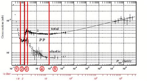 Collision Cross Section by The Amazing Discoveries Of Tevatron Collider What S Inside The Proton