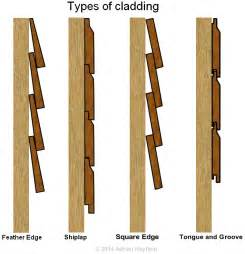Fixing Shiplap Timber Cladding How To Paint Cladding Painting Decorating And Home