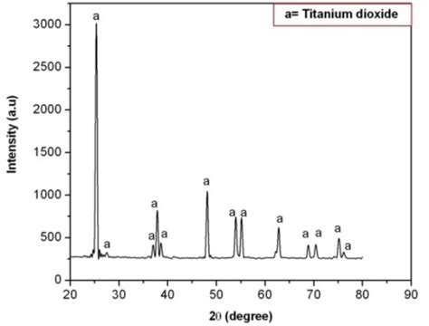 xrd pattern of titanium dioxide study on mechanical properties of hot extruded al mg tio