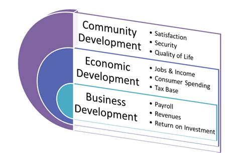 economic development economic development community natural resources and