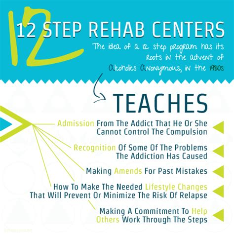 Step Detox Center by Find 12 Step And Rehab Centers