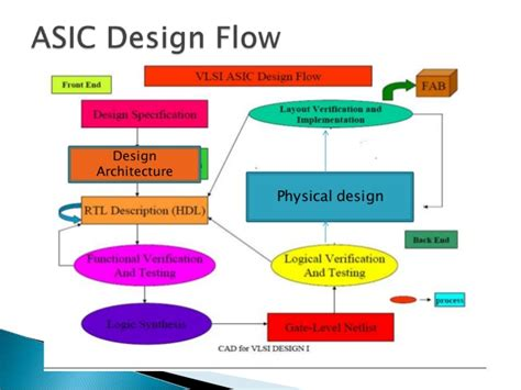 layout design and tools in vlsi pdf career options for ece engineers in vlsi and embedded