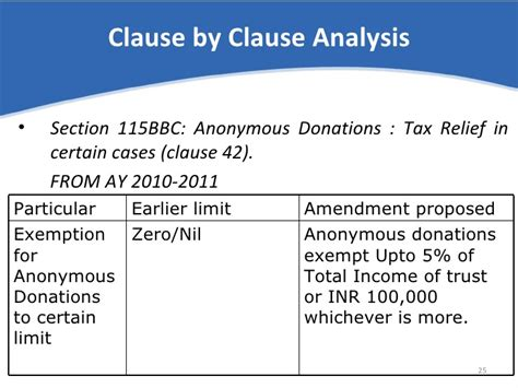 section 42 income limits finance bill 2009