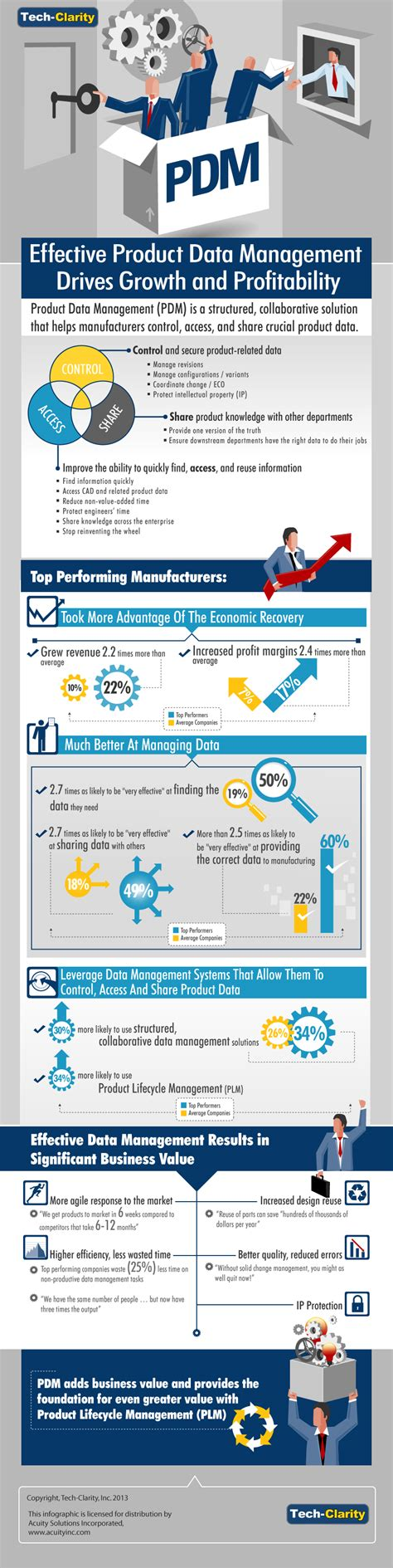 the clarity papers the executive s guide to clear thinking and better faster results books infographic the value of product data management pdm