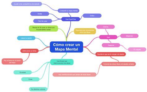 crear imagenes mentales mapas mentales ceballos blog