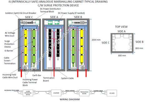 equipment layout meaning oil and gas engineering marshalling cabinet or