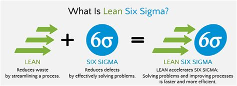 lean six sigma for small and medium sized enterprises a practical guide books lean six sigma