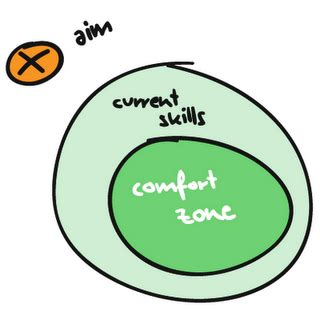 opposite of comfort zone kekich credo mindful living