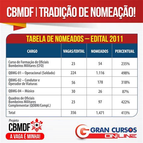 edital concurso bombeiro mg 2016 concurso cbmdf trabalhe na institui 231 227 o de maior