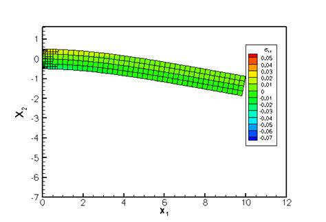 Racking Stress by Oomph Lib Demo Problem Bending Of A Cantilever Beam