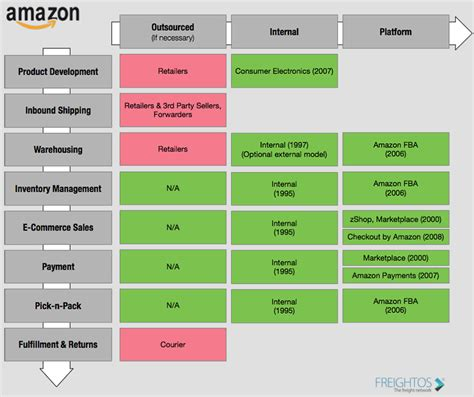 amazon valuation amazon logistics services the future of logistics
