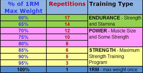 bench sets and reps ii 1 repetition maximum designing your workout meaning