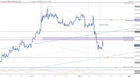 jobless claims eur gbp eyeing support targets ahead of uk jobless claims