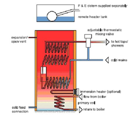 House Energy Efficiency by Gledhill Torrent T170r Indirect Copper Thermal Store