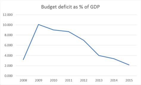 how the deficit got so what people don t know about the deficit the new york