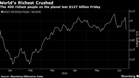 election aftershock world s richest lose 41
