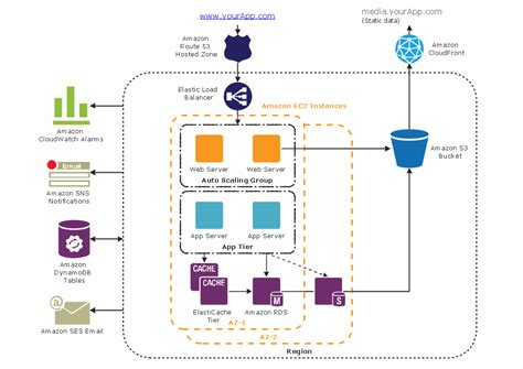 diagram app aws