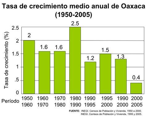 tasa de crecimiento anual compuesto wikipedia la file oaxaca tasa de crecimiento anual 1950 2005 gif