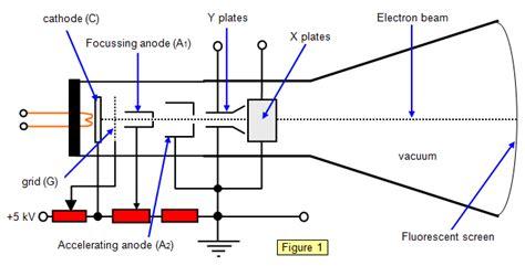 diagram of oscilloscope schoolphysics welcome
