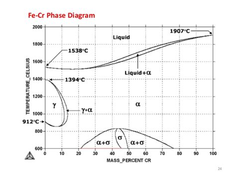 fe cr phase diagram phase transformation lecture review of phase diagrams