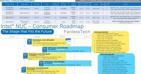 Intel Nuc I5 Skylake Ram 16gb Ssd 120gb Dos Nuc6 I5syh intel nuc som htpc och mediadator htpc och mediaspelare